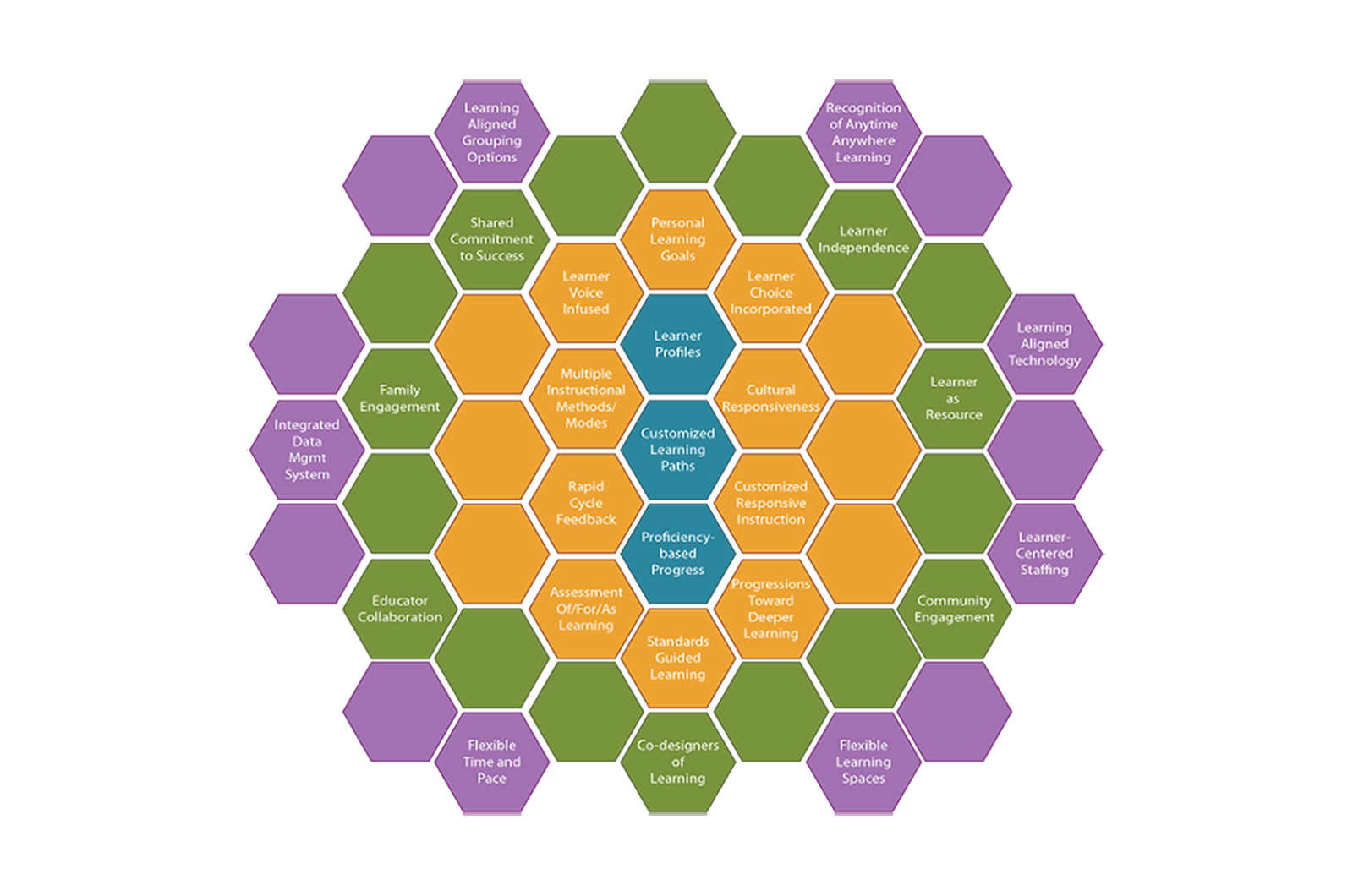 Interactive Honeycomb